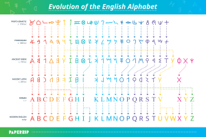 poster displaying the evolution of the english alphabet